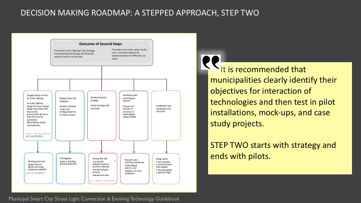 The Municipal Smart Lighting Guidance includes a three-step decision making road map. Step Two starts with strategy and ends with pilots.