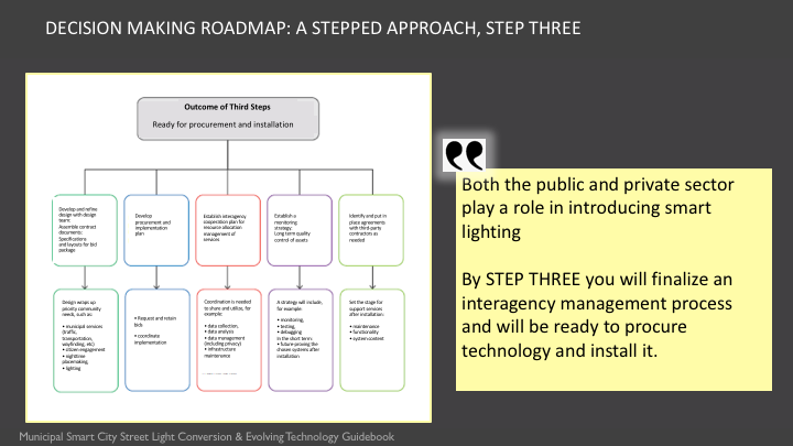 The Municipal Smart Lighting Guidance includes a three step decision making roadmap. Step Three finalizes management processs and ready to procure and install